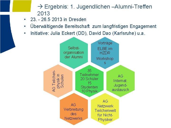 Ergebnis: 1. Jugendlichen –Alumni-Treffen 2013 • 23. - 26. 5 2013 in Dresden