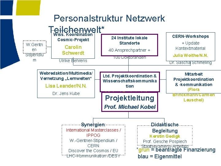Personalstruktur Netzwerk Teilchenwelt* Wiss. Koordination 24 Institute lokale Standorte Cosmic-Projekt W. Gentn er. Stipendiu