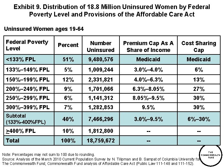 Exhibit 9. Distribution of 18. 8 Million Uninsured Women by Federal Poverty Level and