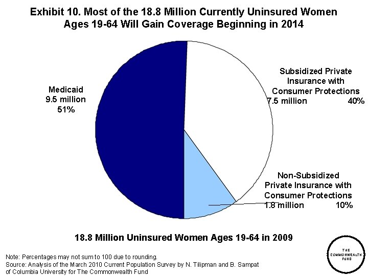 Exhibit 10. Most of the 18. 8 Million Currently Uninsured Women Ages 19 -64