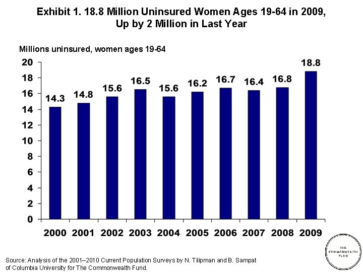 Exhibit 1. 18. 8 Million Uninsured Women Ages 19 -64 in 2009, Up by