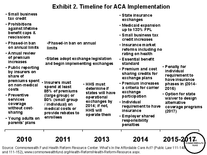 Exhibit 2. Timeline for ACA Implementation • Small business tax credit • Prohibitions against