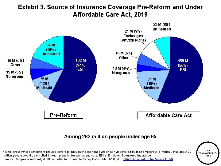 Exhibit 3. Source of Insurance Coverage Pre-Reform and Under Affordable Care Act, 2019 24