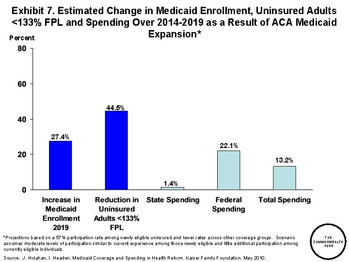 Exhibit 7. Estimated Change in Medicaid Enrollment, Uninsured Adults <133% FPL and Spending Over