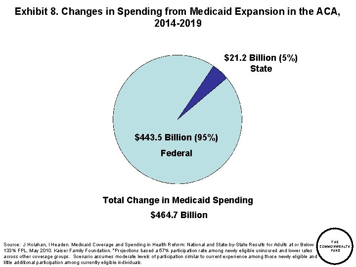 Exhibit 8. Changes in Spending from Medicaid Expansion in the ACA, 2014 -2019 $21.