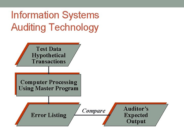 Information Systems Auditing Technology Test Data Hypothetical Transactions Computer Processing Using Master Program Error