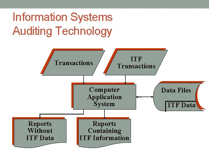 Information Systems Auditing Technology Transactions ITF Transactions Computer Application System Reports Without ITF Data