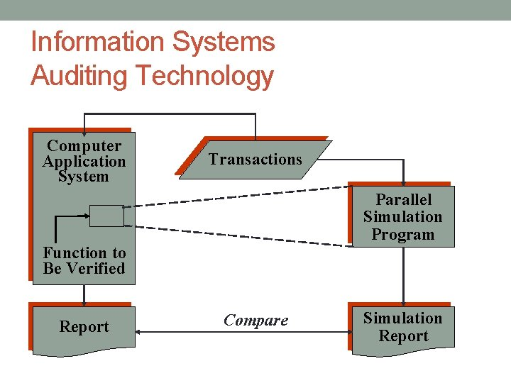 Information Systems Auditing Technology Computer Application System Transactions Parallel Simulation Program Function to Be