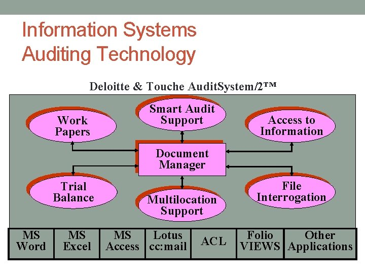 Information Systems Auditing Technology Deloitte & Touche Audit. System/2™ Work Papers Smart Audit Support