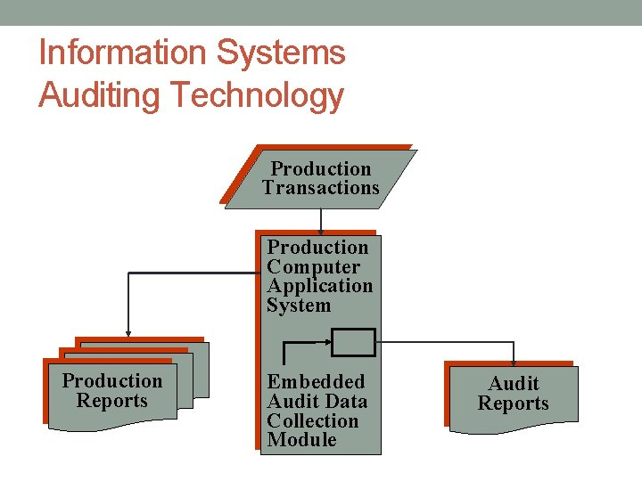 Information Systems Auditing Technology Production Transactions Production Computer Application System Production Reports Embedded Audit