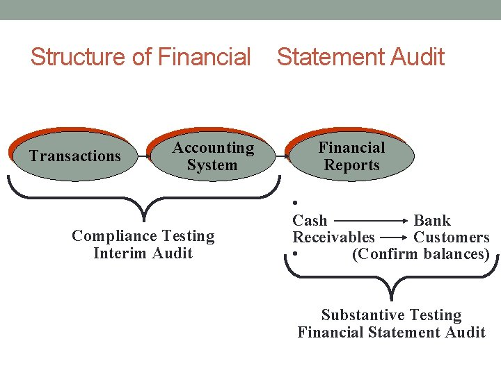 Structure of Financial Statement Audit Transactions Accounting System Compliance Testing Interim Audit Financial Reports