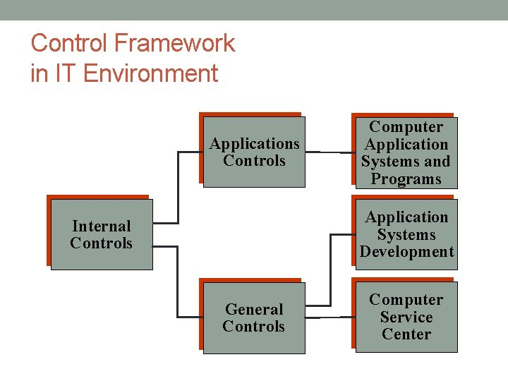 Control Framework in IT Environment Applications Controls Computer Application Systems and Programs Application Systems