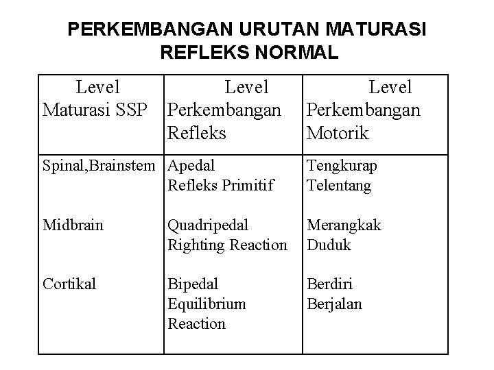 PERKEMBANGAN URUTAN MATURASI REFLEKS NORMAL Level Maturasi SSP Level Perkembangan Refleks Level Perkembangan Motorik