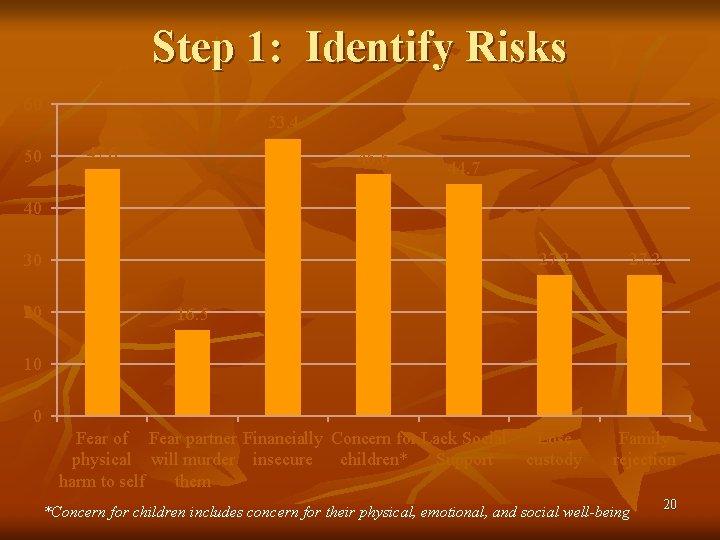Step 1: Identify Risks 60 50 53. 4 47. 6 46. 6 44. 7