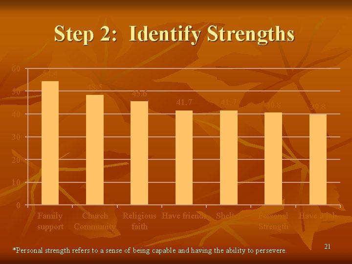 Step 2: Identify Strengths 60 54. 4 48. 5 50 45. 6 41. 7