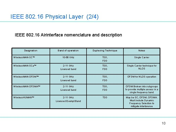 IEEE 802. 16 Physical Layer (2/4) IEEE 802. 16 Airinterface nomenclature and description Desgnation