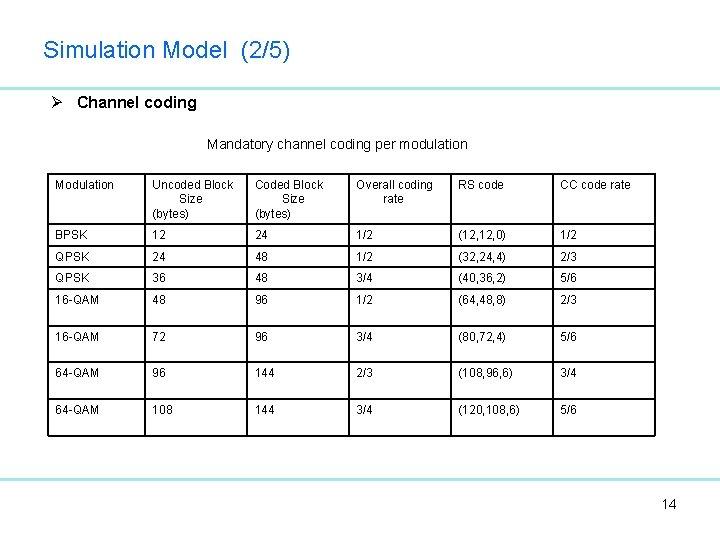 Simulation Model (2/5) Ø Channel coding Mandatory channel coding per modulation Modulation Uncoded Block