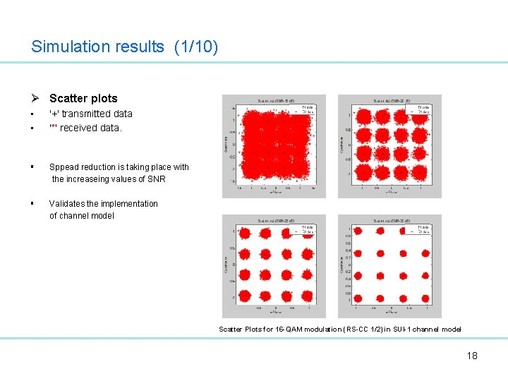 Simulation results (1/10) Ø Scatter plots • • '+' transmitted data '*' received data.