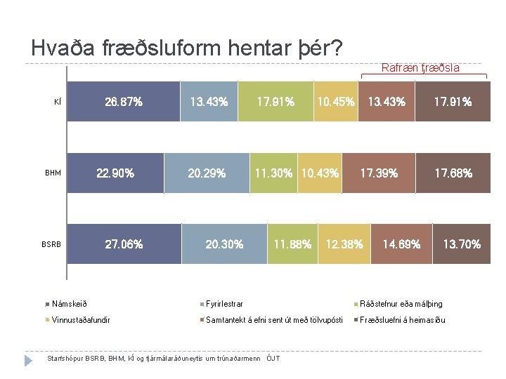 Hvaða fræðsluform hentar þér? Rafræn fræðsla KÍ BHM BSRB 26. 87% 22. 90% 27.
