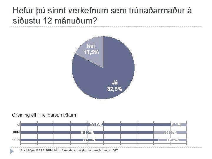 Hefur þú sinnt verkefnum sem trúnaðarmaður á síðustu 12 mánuðum? Nei 17, 5% Já