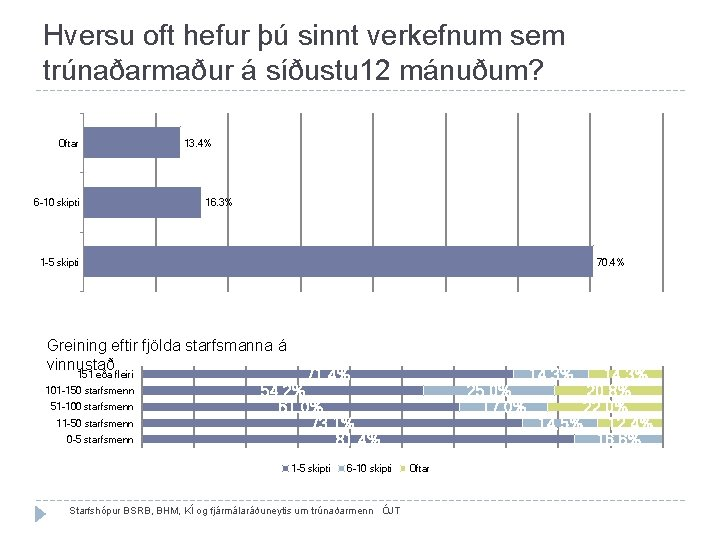 Hversu oft hefur þú sinnt verkefnum sem trúnaðarmaður á síðustu 12 mánuðum? Oftar 6