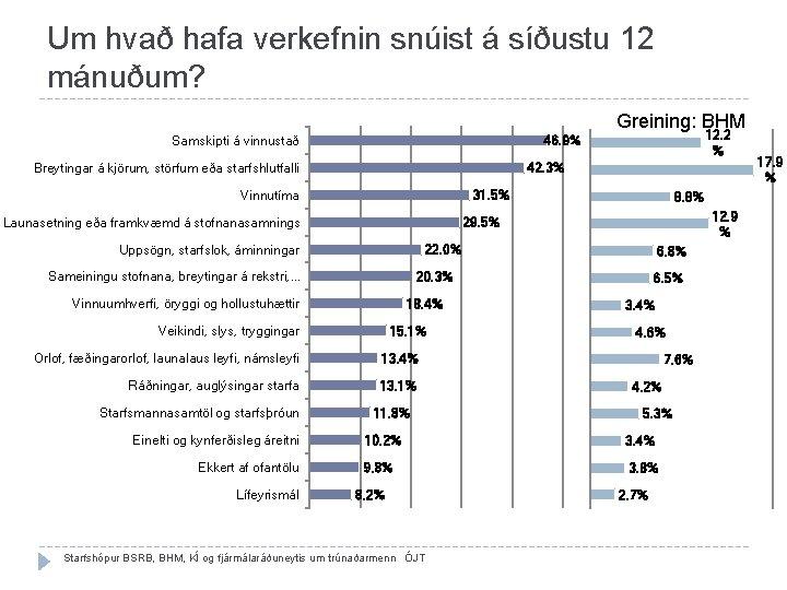 Um hvað hafa verkefnin snúist á síðustu 12 mánuðum? Greining: BHM Samskipti á vinnustað