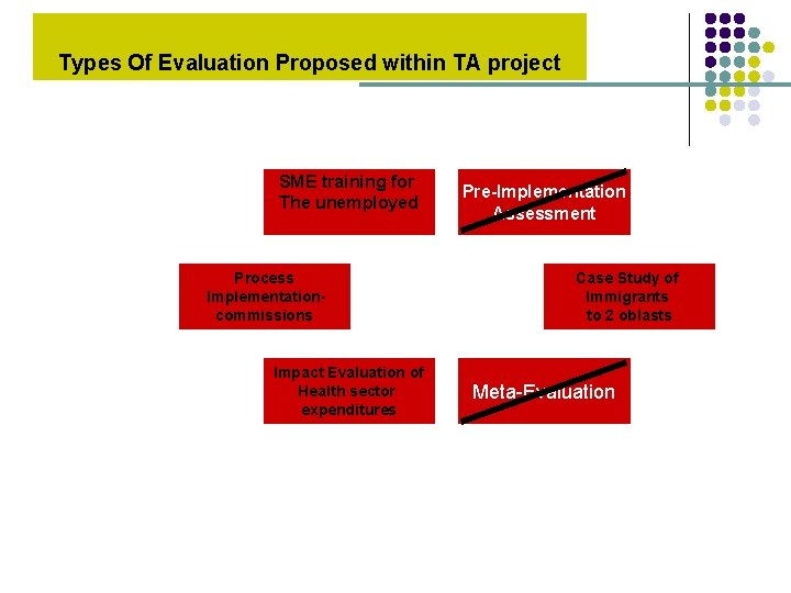 Types Of Evaluation Proposed within TA project SME training for The unemployed Process Implementationcommissions