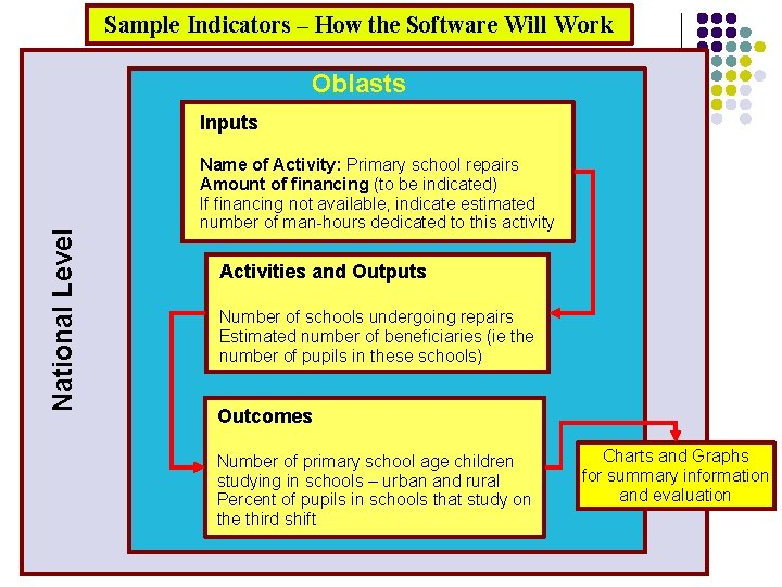 Sample Indicators – How the Software Will Work Oblasts National Level Inputs Name of
