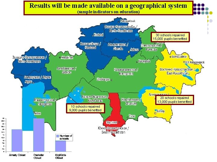 Results will be made available on a geographical system (sample indicators on education) 30