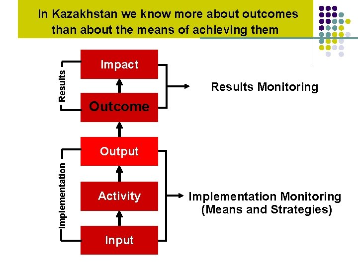 Results In Kazakhstan we know more about outcomes than about the means of achieving