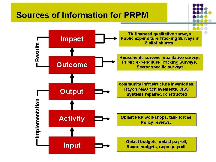 Results Sources of Information for PRPM Impact Outcome Implementation Output TA financed qualitative surveys,