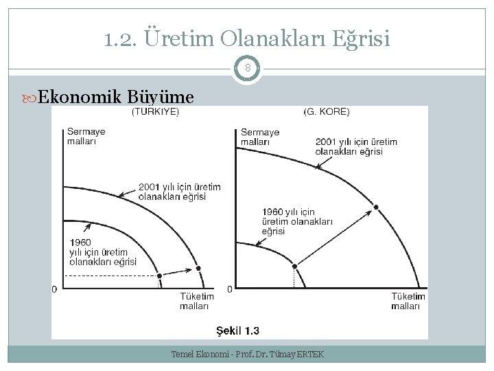 1. 2. Üretim Olanakları Eğrisi 8 Ekonomik Büyüme Temel Ekonomi - Prof. Dr. Tümay
