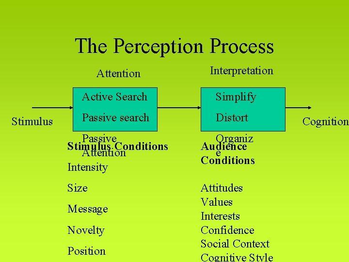 The Perception Process Attention Stimulus Interpretation Active Search Simplify Passive search Distort Passive Stimulus