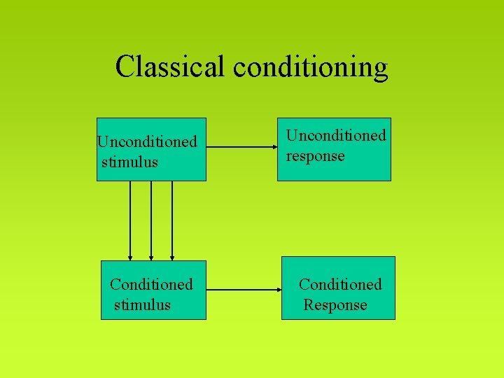 Classical conditioning Unconditioned stimulus Unconditioned response Conditioned stimulus Conditioned Response