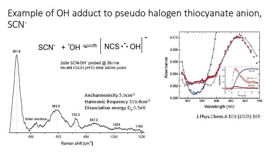 Example of OH adduct to pseudo halogen thiocyanate anion, SCN- Ancharmonicity 5. 9 cm-1