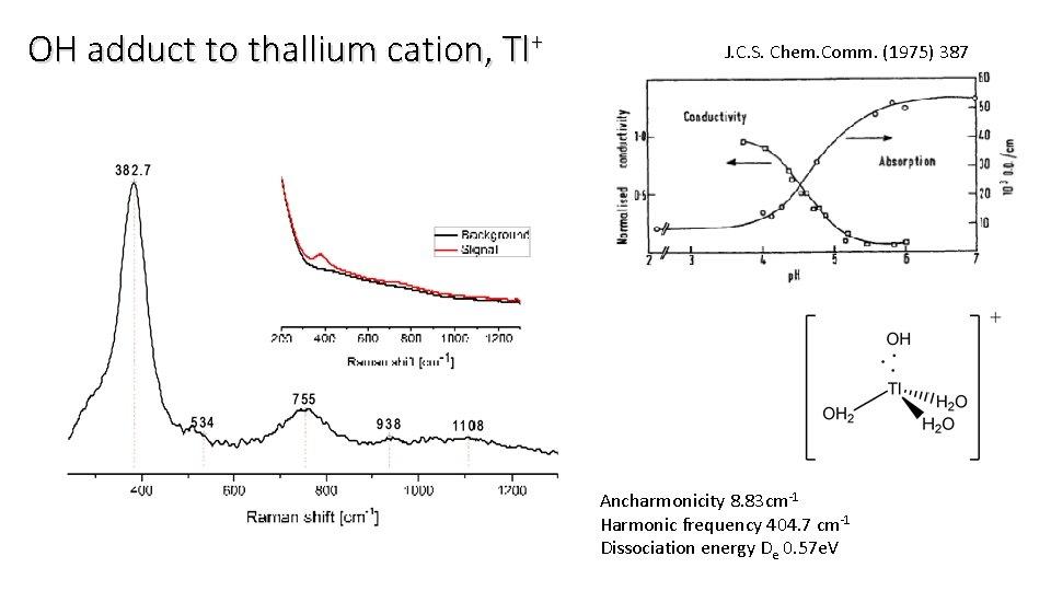 OH adduct to thallium cation, Tl+ J. C. S. Chem. Comm. (1975) 387 Ancharmonicity