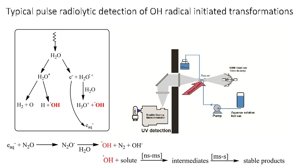 Typical pulse radiolytic detection of OH radical initiated transformations