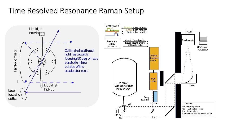 Time Resolved Resonance Raman Setup