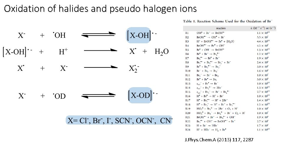 Oxidation of halides and pseudo halogen ions J. Phys. Chem. A (2013) 117, 2287