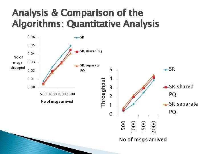 Analysis & Comparison of the Algorithms: Quantitative Analysis
