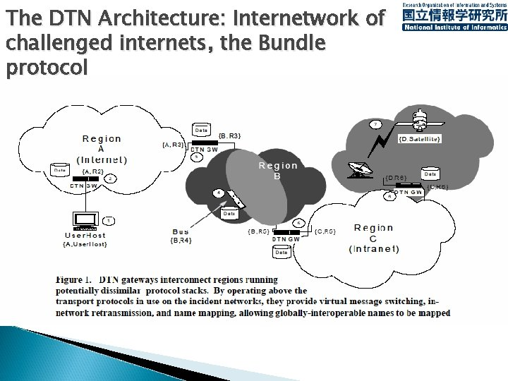 The DTN Architecture: Internetwork of challenged internets, the Bundle protocol