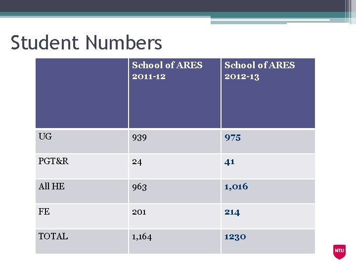 Student Numbers School of ARES 2011 -12 School of ARES 2012 -13 UG 939