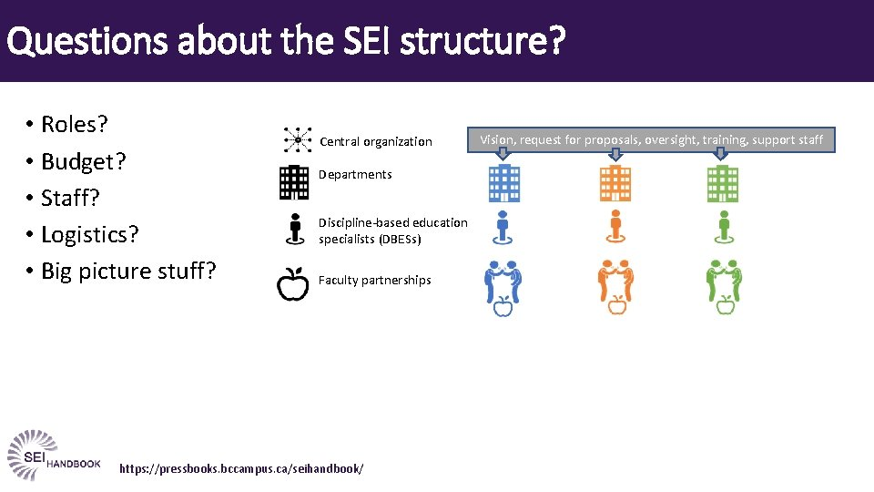 Questions about the SEI structure? • Roles? • Budget? • Staff? • Logistics? •