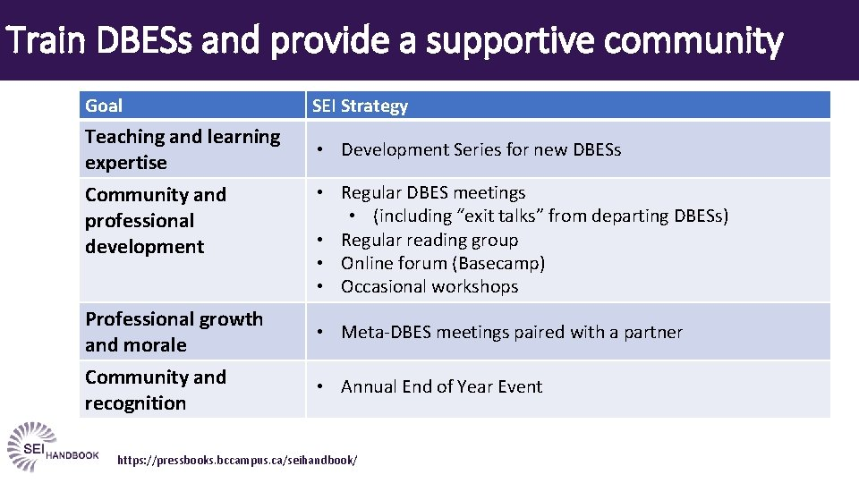 Train DBESs and provide a supportive community Goal SEI Strategy Teaching and learning expertise