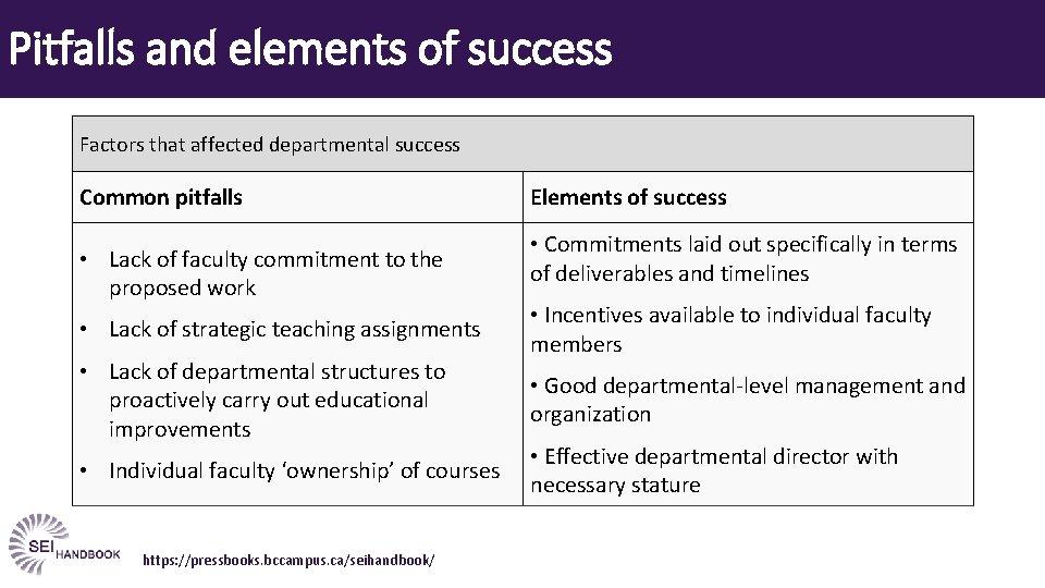 Pitfalls and elements of success Factors that affected departmental success Common pitfalls • Lack