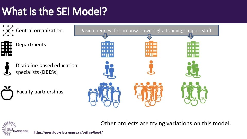 What is the SEI Model? Central organization Vision, request for proposals, oversight, training, support