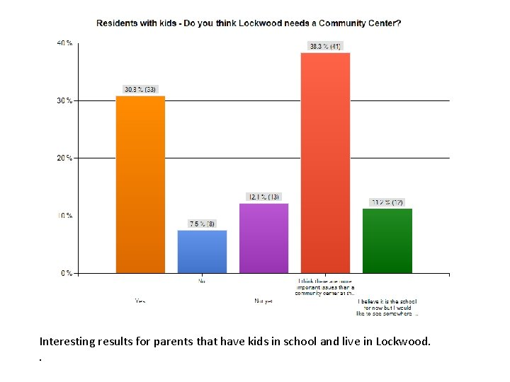 Interesting results for parents that have kids in school and live in Lockwood. .