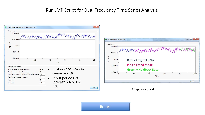 Run JMP Script for Dual Frequency Time Series Analysis • • Blue = Original