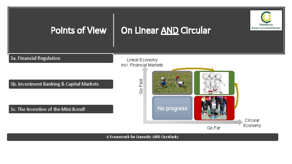 Points of View On Linear AND Circular 3 a. Financial Regulation Linear Economy incl.