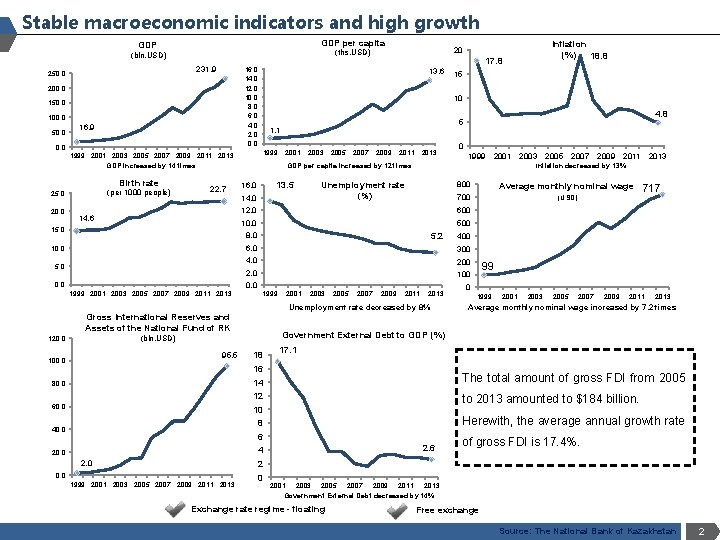 Stable macroeconomic indicators and high growth GDP per capita GDP 231. 9 250. 0